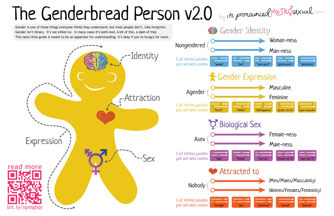 That Awkward Moment You Think I Just Dont Understand But I Don Genderbread    That Awkward Moment